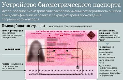 Биометрические паспорта как сделать на украине 551